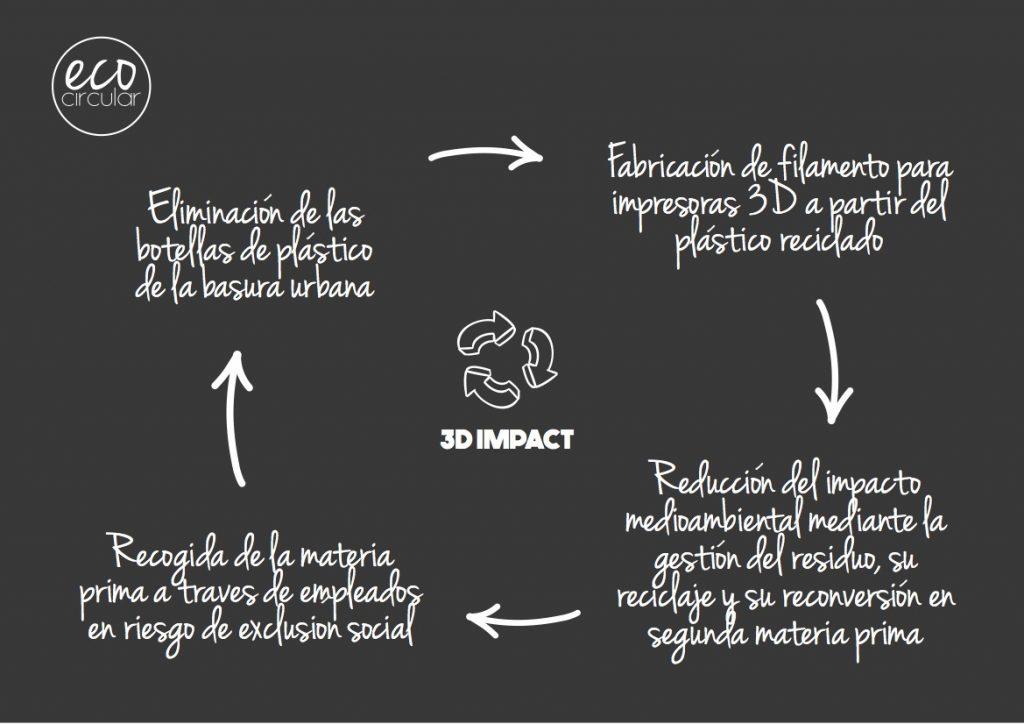 GRÁFICA 3D IMPACT