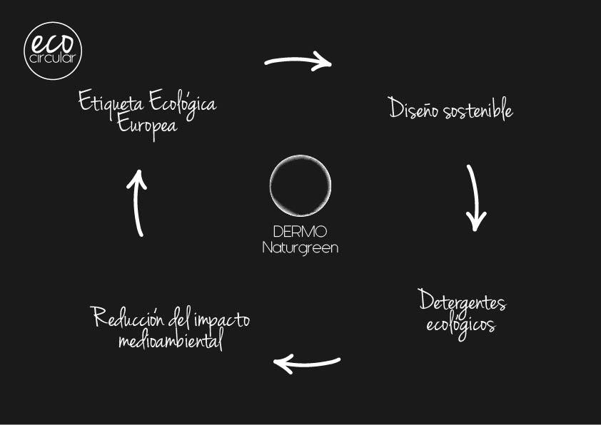 grafica-dermo