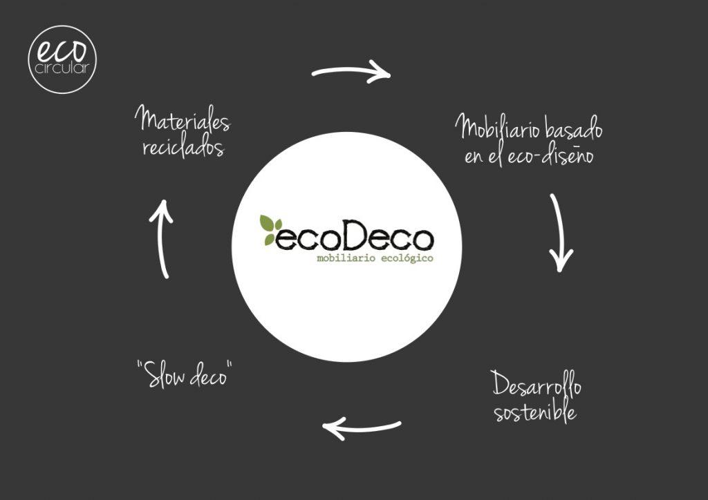 grafica-ecodeco