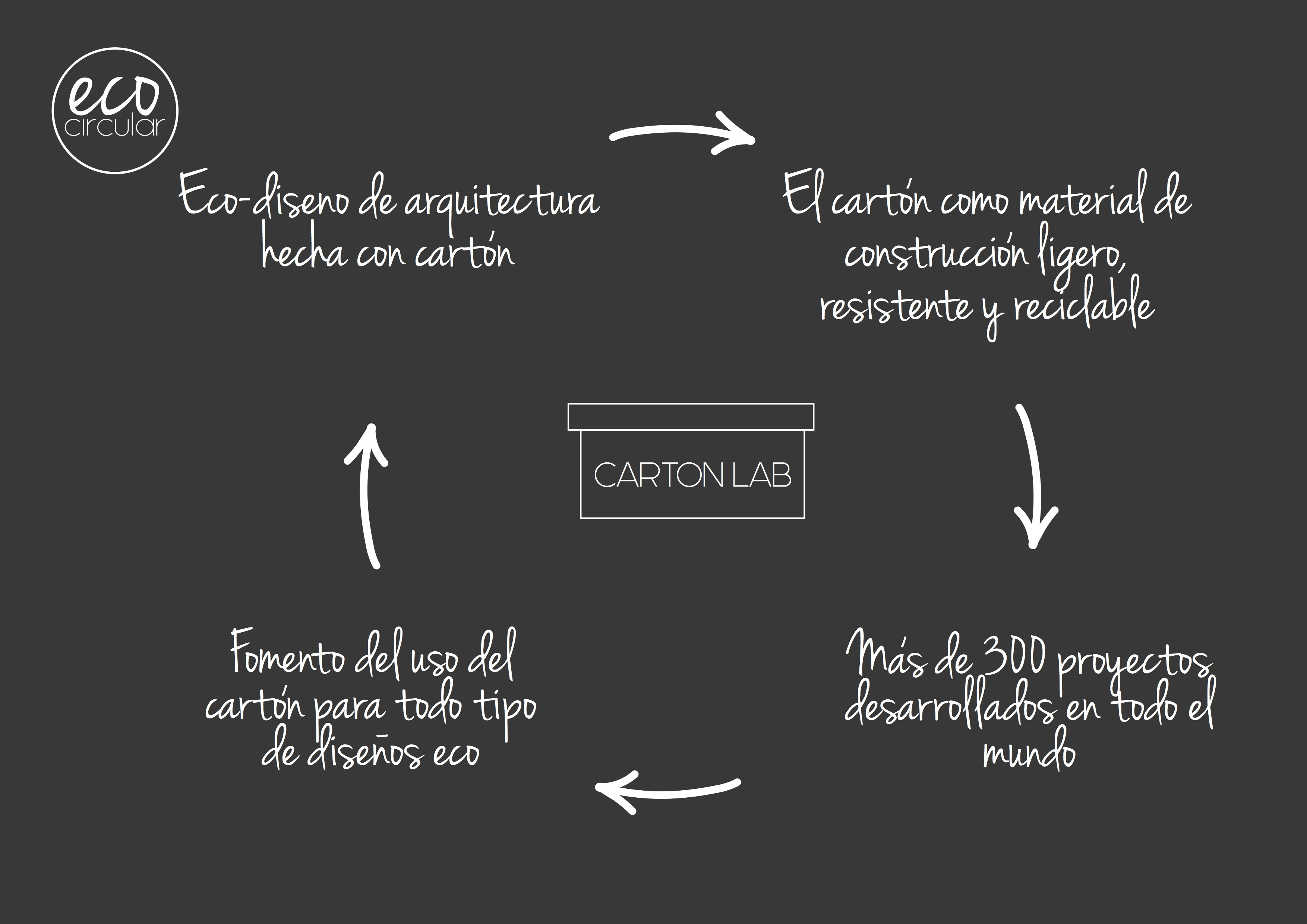 cartonlab